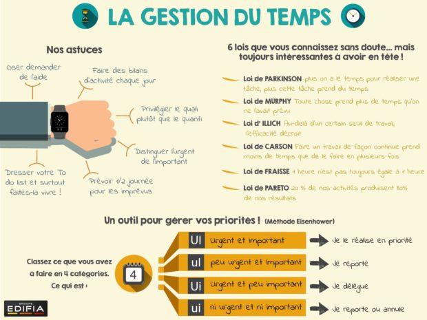 infographie_gestion_du_temps